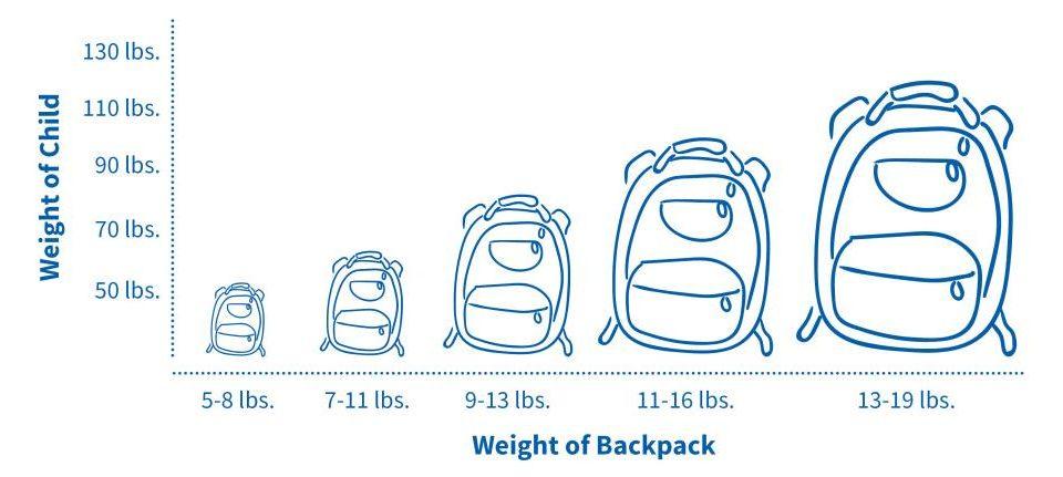 bag-graph